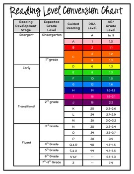 Reading level conversion chart by supplies by teachers tpt