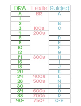 Reading Level Correlation Chart