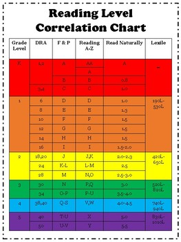 Reading Level Correlation Chart