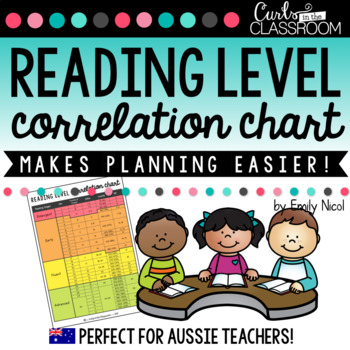 Dra Correlation Chart Worksheets Teaching Resources TpT