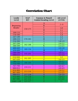 Reading Level Correlation Charts Worksheets Teaching Resources Tpt