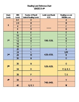 Reading Level Reference Chart GRADES K-4th