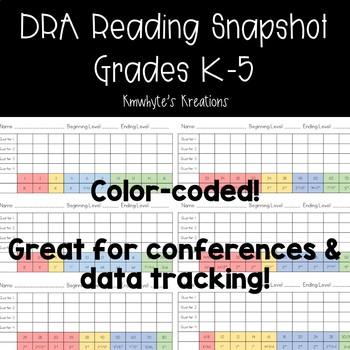 Reading Level Snapshot (DRA) - Editable
