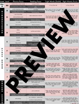 Reading Levels A-M Skills Chart
