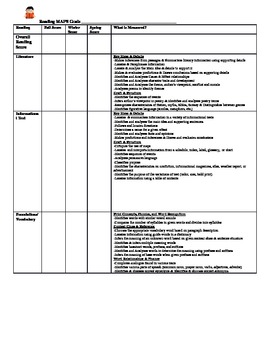 NWEA Reading MAPs Common Core Aligned Information sheet for 3rd Grade