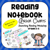 Reading Notebook Anchor Charts- Launching Reading Workshop (Schoolwide Aligned)