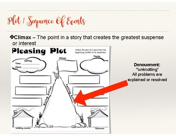 Reading Notes/ Lessons: Plot Sequence Of Events