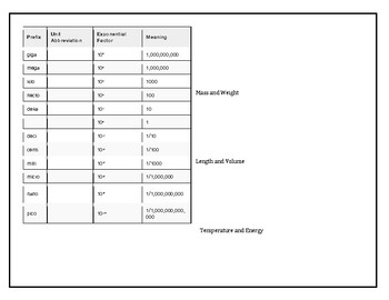 Reading Notes corresponding   CK-12 Chemistry - Intermediate Measurements