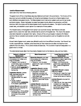 Reading Passages for Differentiated Learning: The Levels of U.S. Government