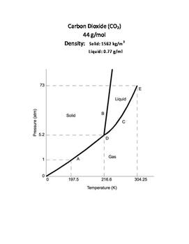 Reading Phase Diagrams