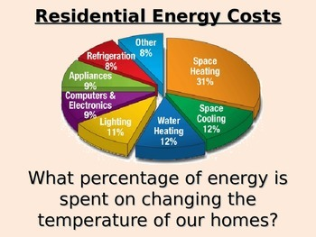 Reading Pie Graphs (Home Energy-Use)