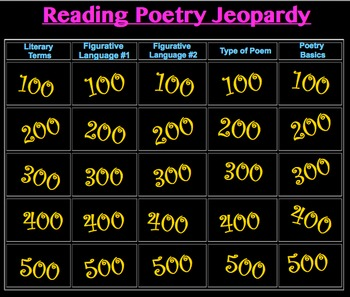 Reading Poetry Jeopardy Game