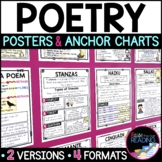 Poetry Posters and Reading Anchor Charts, Types and Elements of Poetry Writing