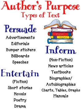 Reading Poster: Author's Purpose - Examples