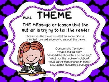 5th Grade Reading Anchor Charts RL RI and L Standards