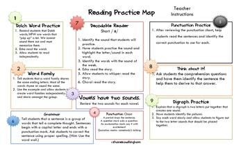 Reading Practice Map