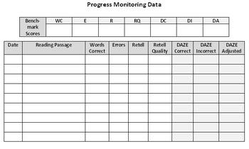 Reading Progress Monitoring Data Sheet By Elucas Tpt