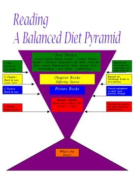 Reading Pyramid *Balanced Diet*