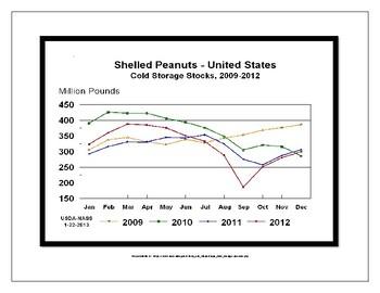 Reading Real World Charts, Graphs, Bar Graphs, Line Graphs, Data Analysis!