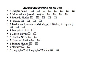Reading Requirement Resource Chart