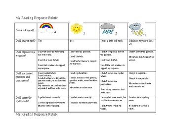 Reading Response Rubric for Elementary School
