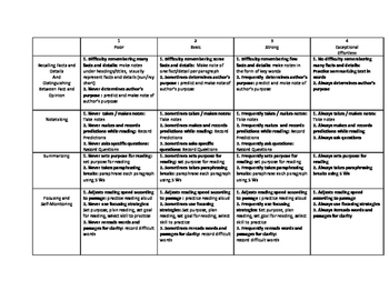 Reading Rubric With Strategies for Improvement