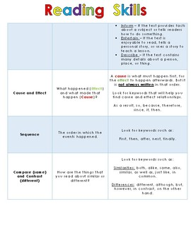 Reading Skills Cheat Sheet aligned with 3rd grade Reading Wonders