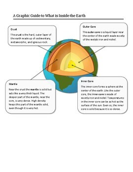 Reading Skills Passage and Infographic - Pressure to the Core: Inside the Earth