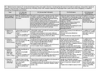Reading Standard 4 Rubric (ELA CC 11-12) Standards Based
