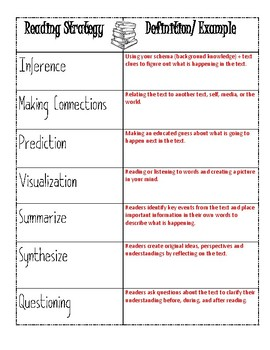 Reading Strategies Notes Sheet