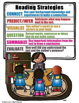 Reading Strategies Poster or Visual