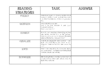 Reading Strategies Table