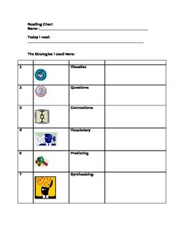 Reading Strategy Chart