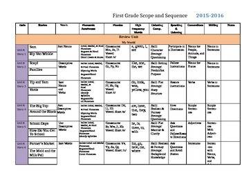 Reading Street 2013 1st Grade Scope and Sequence