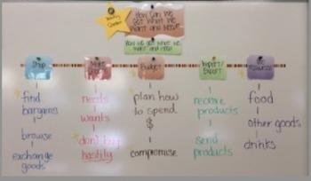 Reading Street 2013: 3rd Grade~ Unit 6 Focus Wall Items