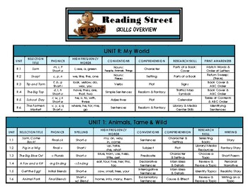 Reading Street - Grade 1 - Overview Chart of Skills