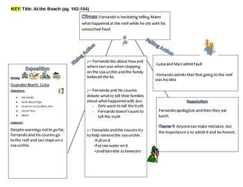 Reading Street: Grade 5: At the Beach Abuelito's Story activities-Unit 2)