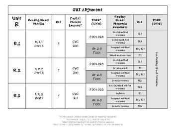 Reading Street Grade 1 Skills-Based Instruction Resource Alignment