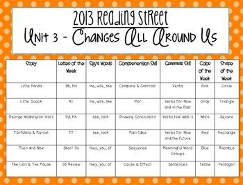 Kindergarten Reading Street Unit 3 Supplemental Pack