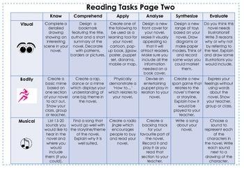 Reading Tasks based on Blooms Taxonomy & Multiple Intelligences
