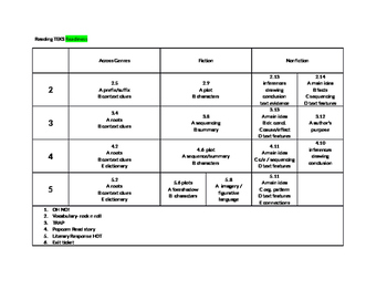 Reading Teks readiness 2-5