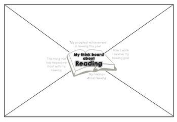 Reading Thinkboard reflection