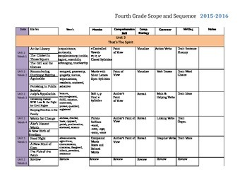 Reading Wonders 2014 4th Grade Scope and Sequence