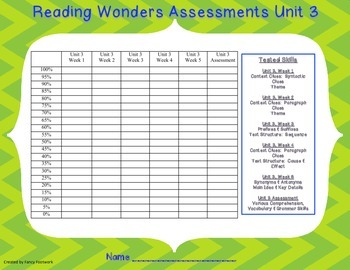 6th Grade Reading Wonders Assessment Graphs for Student Data Binders