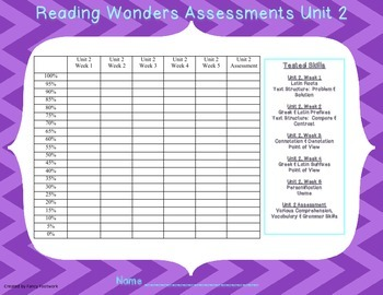 6th Grade Reading Wonders Assessment Graphs for Student Data Binders