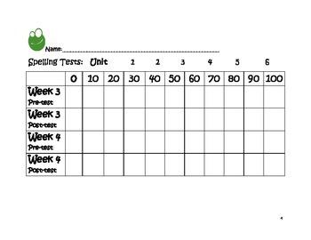 Reading Wonders First Grade Weekly Spelling Graphs