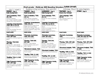 First Grade Reading Wonders Lesson Plans and Extra Activities Unit 1 Week 5