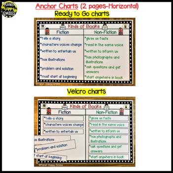 """Reading Workshop Anchor Chart - """"Fiction vs. Non-Fiction"""""""