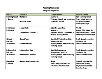 Reading Workshop Daily Lesson Plan Template