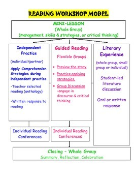 Reading Workshop Expectations (Student Launch Sheet, grades 3-6)